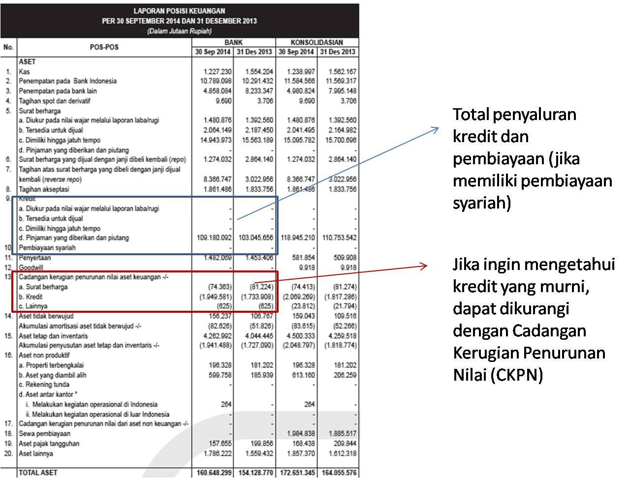 Membaca Laporan Keuangan Bank Secara Sederhana - Perspektif