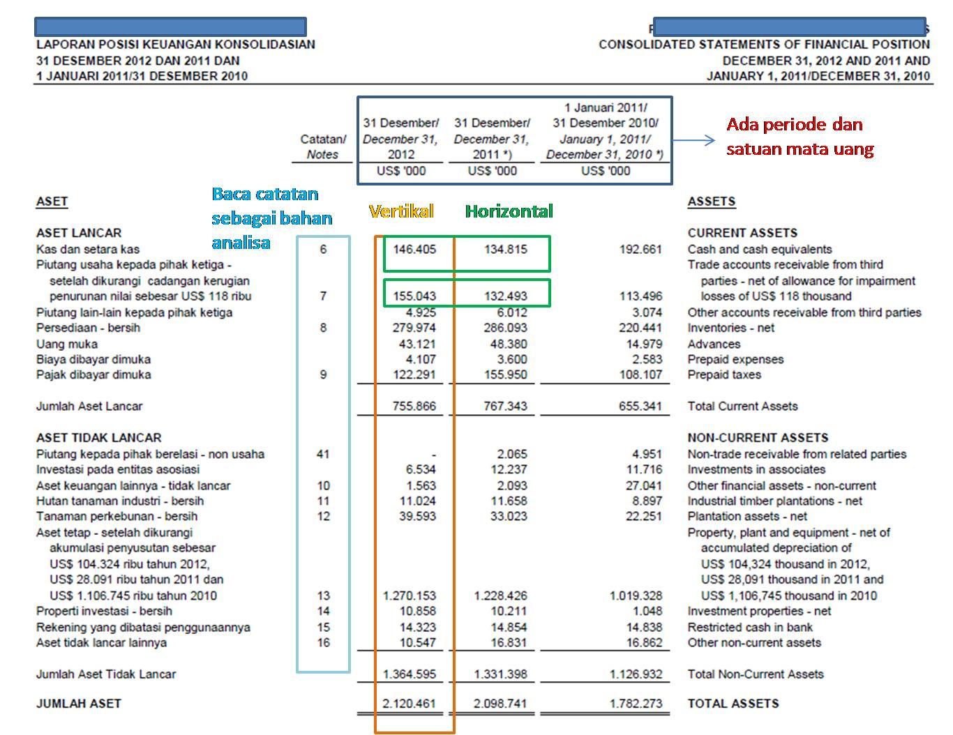 Prinsip Dasar Menganalisa Laporan Keuangan Perspektif