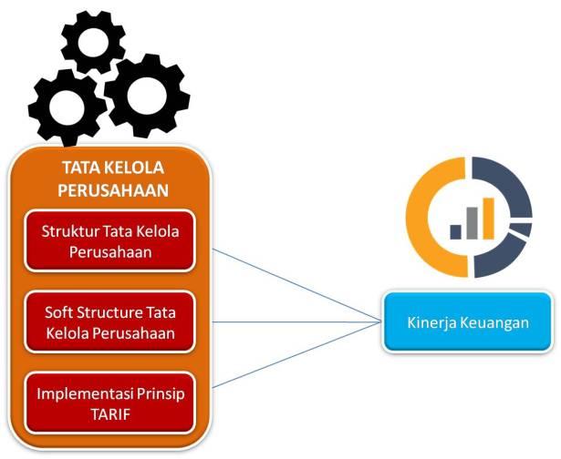 Tata Kelola Perusahaan Kinerja Keuangan